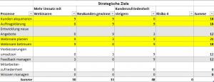 Strategiebasierte Auditprogrammplanung