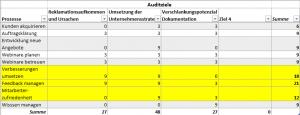 Beispiel für Auditziele im Rahmen der Auditprogrammplanung